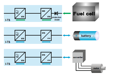 Regenerative testing of fuel cells